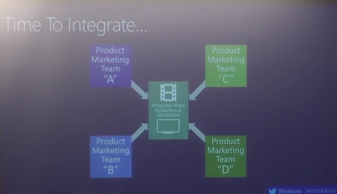 Integrated Video and How it Can Innovate Your IMC Efforts